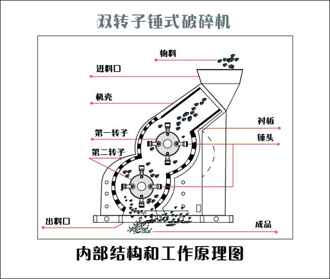 双级制沙机结构图